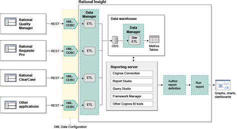 rational insight xml data configuration xdc