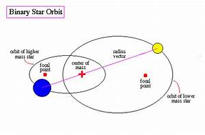 Astronomy Binary System - Pics about space