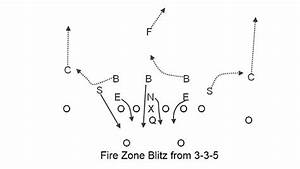 Taking A Look At Ulm U0026 39 S 3-3-5 Defense