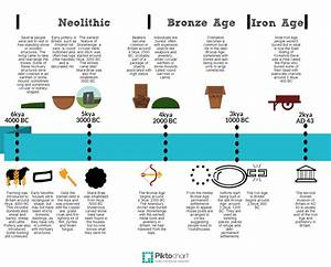 timeline | Schools Prehistory and Archaeology