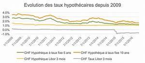 Comparateur Taux Credit : comparaison taux hypothcaire ~ Medecine-chirurgie-esthetiques.com Avis de Voitures