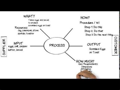 process diagrams turtle process maps flowcharts youtube