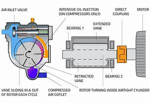 Rotary Vane Technology