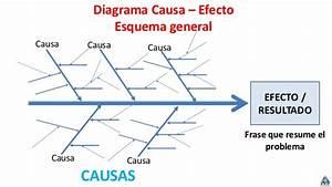 8  Diagrama Causa Efecto
