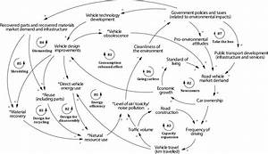 A  Causal Link Diagram  Cld  Of A Washing Machine Product