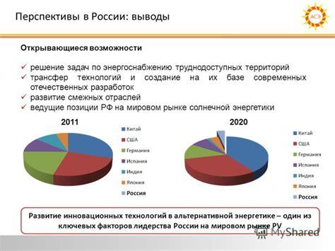 Солнечная энергетика в россии . перспектива развития на территории россии