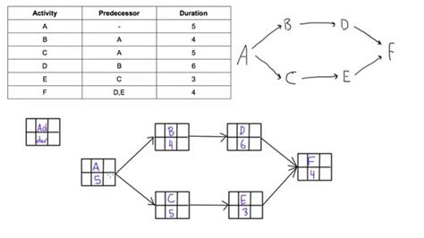 draw  pdm network diagram youtube