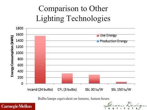 cfl and led light bulb energy savings