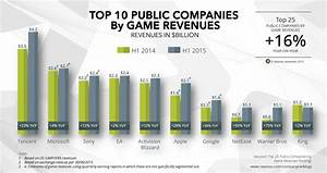 How In Game Purchases Are Changing Modern Gaming Industry