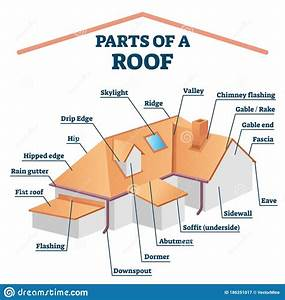 Parts Of A Roof  Labeled Structure Vector Illustration