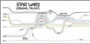 Science Fiction  Star Wars Plot Diagram