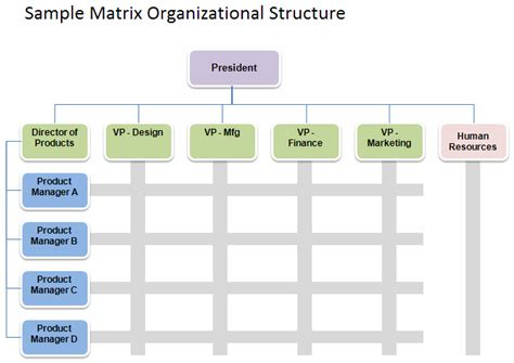 international business organizational chart international
