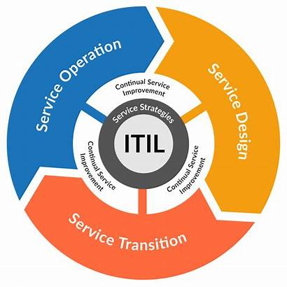 Itil Management Practice Framework Diagram Practices Processes