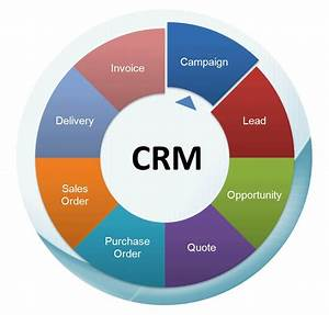 How Can A Cloud Based Crm System Help In Business Follow Ups