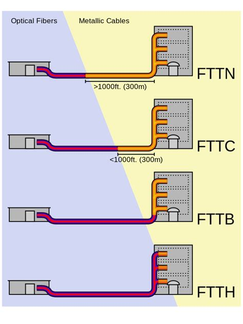 what s the difference between fttc and fttp and why should you care