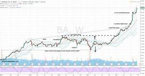 Boeing Corporation (BA) Stock Can Fly You to an Easy 240% ...