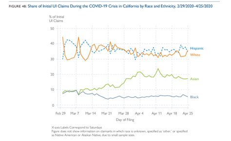 Be sure that your social security number appears at the top right hand. California Unemployment Insurance Claims During the COVID-19 Pandemic - California Policy Lab