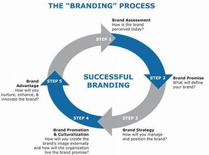Branding Strategy Brand Process Strategies Effective Marketing