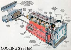 Remix Of  U0026quot Cooling System U0026quot