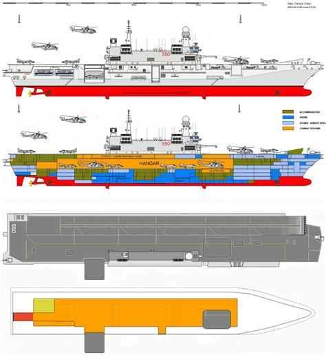 Sekelumit Data Tentang Kapal Induk (carrier Ship