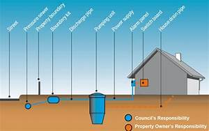 Pressure Sewer Systems