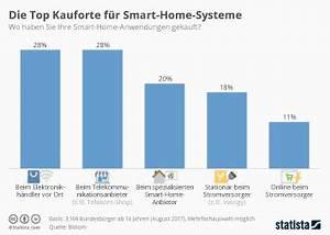 Smart Home Systeme 2017 : infografik fast niemand vertraut facebook statista ~ Lizthompson.info Haus und Dekorationen