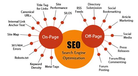 Seo Simple Explanation by On Page V S Page Seo Which Is More Important
