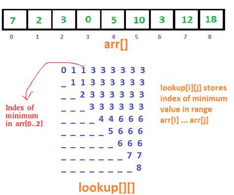 range minimum query square root decomposition  sparse