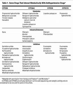 Alcohol Metabolism Chart Implications Of Cytochrome P450 Interactions When