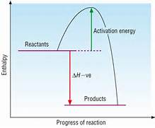Explanation  Activation Energy Example