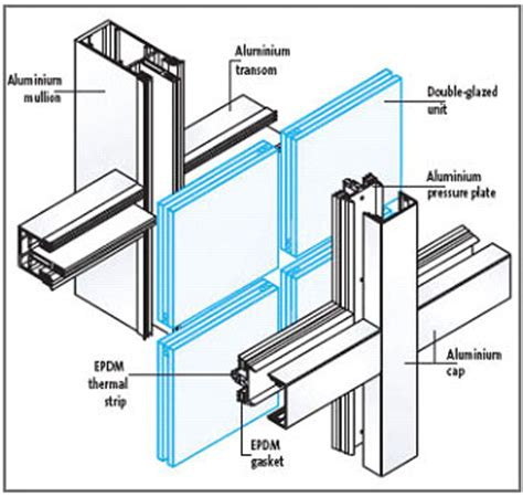 building protection with curtain wall curtain wall