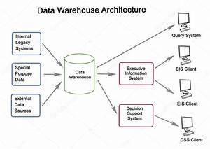 Diagrama De Arquitectura De Almac U00e9n De Datos  U2014 Fotos De