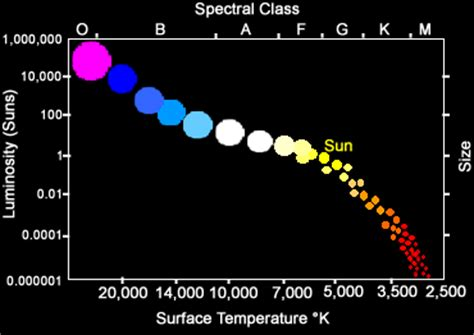 main sequence spectral classes