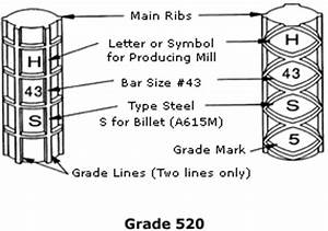 how to read metric rebar marks on steel reinforcing With rebar letters