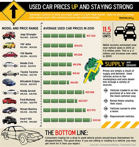 Used Car Prices During The Recession Visually