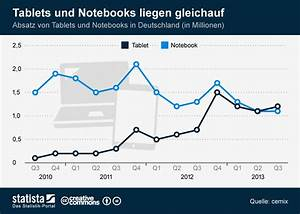 statista tablets uberholen notebooks in der verbrauchergunst With post pc tablets to overtake notebooks in 2013