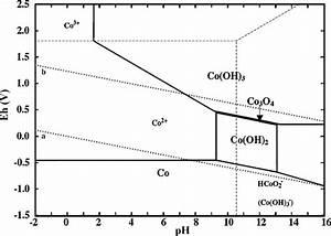Pourbaix Diagram For Cobalt