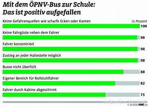 Adac Einverständniserklärung Für Ein Mit Nur Einem Elternteil : adac test mit dem bus problemlos zur schule ~ Themetempest.com Abrechnung