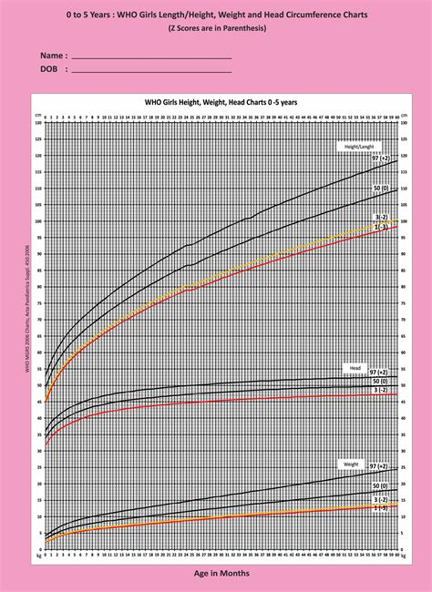 Indian Academy of Pediatrics (IAP) | IAP Growth Charts