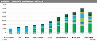 Forecast Pv Ihs Markit Solar Covid Global