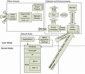 Network Tracing In Windows 7 Architecture