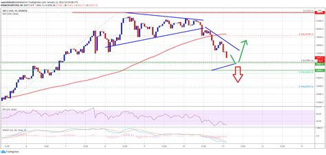 It coincided with a staggering 5.6% drop of the dow jones industrial average (djia). TA: Bitcoin Corrects To $35K, Why BTC Could Start A Fresh ...