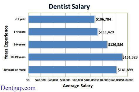 dentist   hour week month year