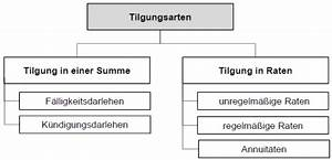 Ausgabekurs Berechnen : ctrautweininvestition und finanzierung karteikarten ~ Themetempest.com Abrechnung