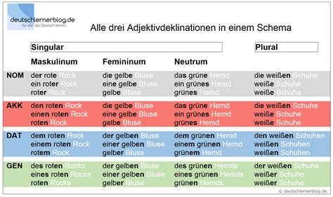 Deklination Der Adjektive Deutsch B1 Tabellen, Beispiele