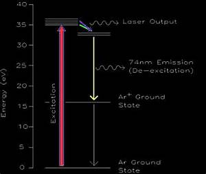 The Professor s Homebuilt Lasers Site Energy Levels and