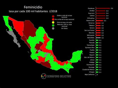 Narcomenudeo Y Feminicidio, Los Delitos Que Más