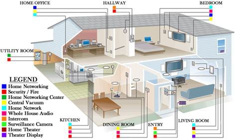 Smart Home / Network Wiring   Accura Systems of Tucson