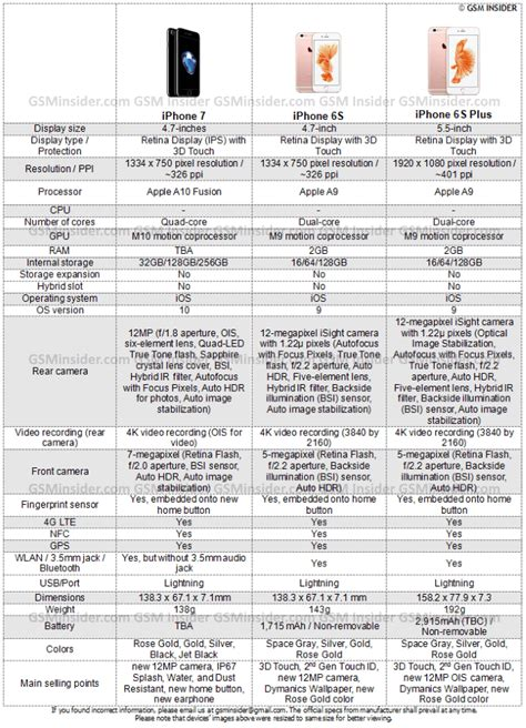 iphone 6s features and specifications iphone 6s vs iphone 7 specs comparison