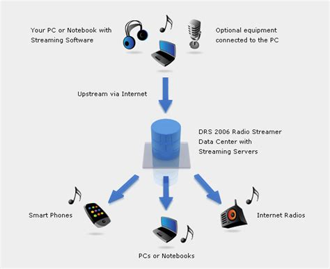 How it works - Getting your online radio station online in ...